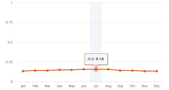 Monthly average albedo Tabernas
