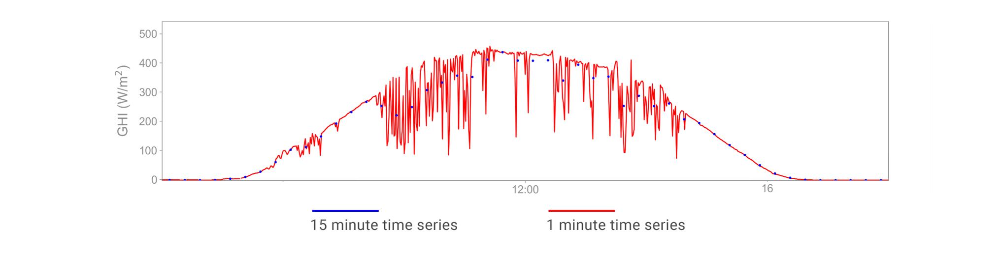 1 minute ts