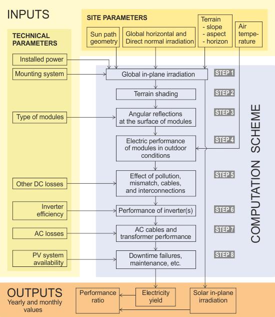pvpl methodology scheme